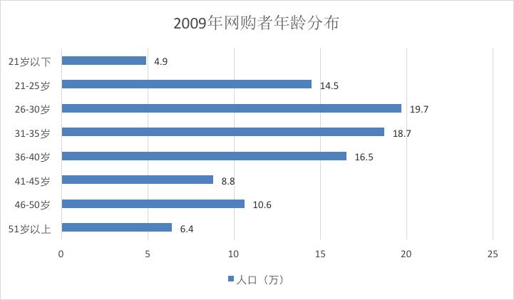 图表二|*资料来源:国际数据机构(IDC)|*图表由三乐网编辑团队重制